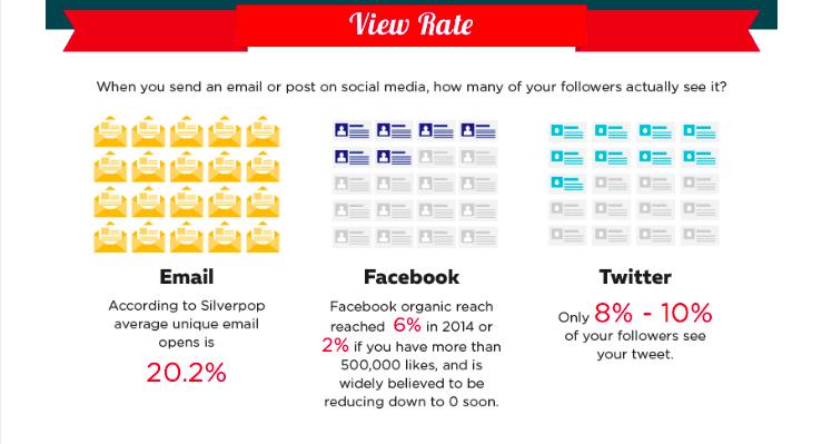 Kui suur osa näeb sinu sõnumit e-mailis, Facebookis, Twitteris.