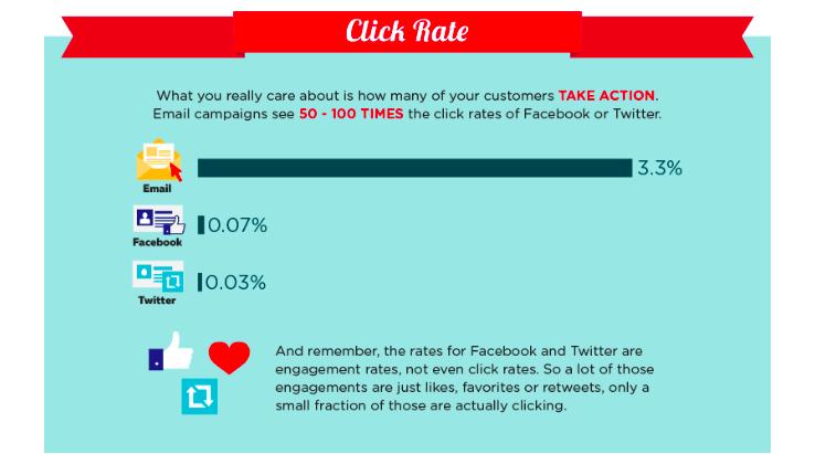 Kui paljud inimesed reageerivad sõnumitele e-mailis, Facebookis, Twitteris