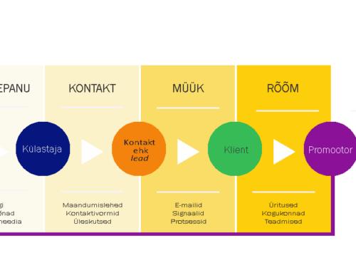 11 viisi kuidas sisuturundusega ärieesmärke saavutada?